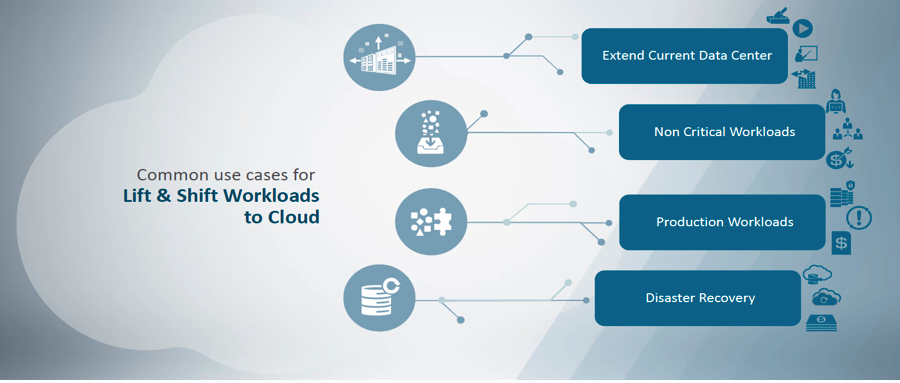Lift and Shift Cloud Use Cases