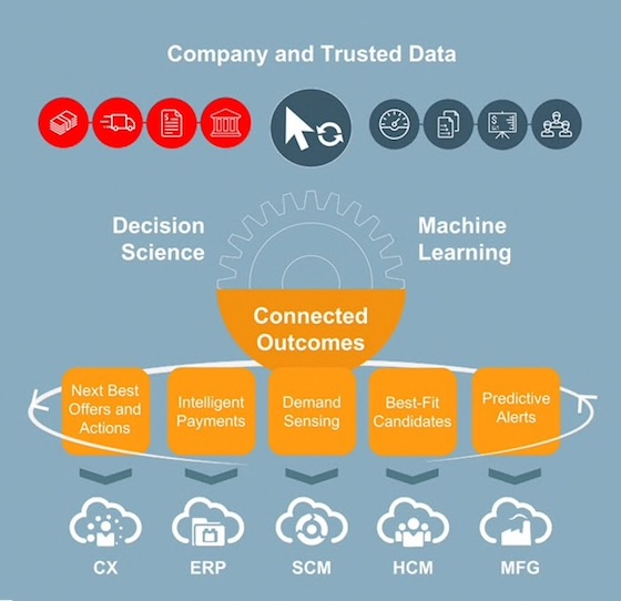 Oracle Adaptive Intelligent Apps