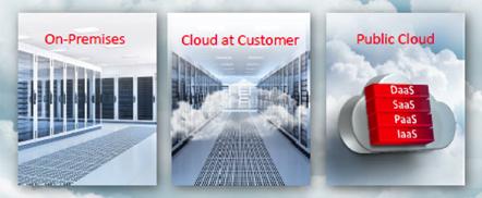 Oracle Cloud Deployment Models