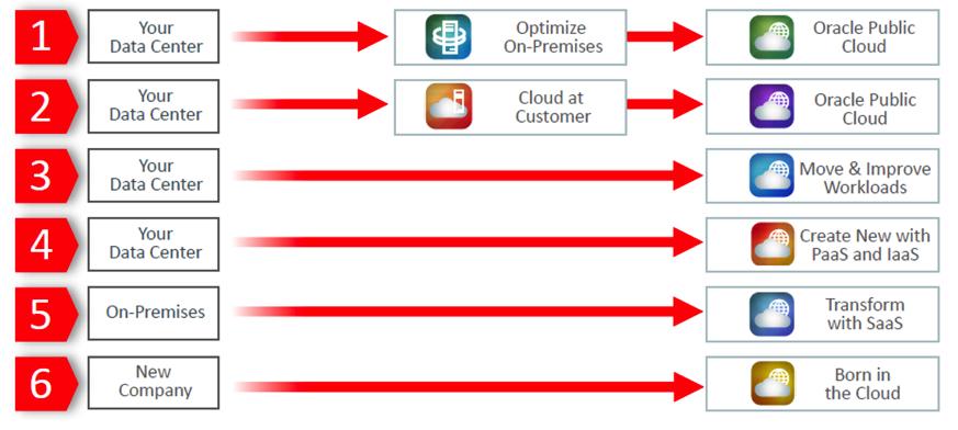 Oracle Cloud Journeys