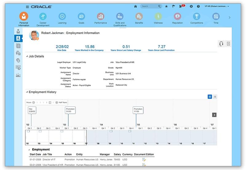 Oracle HCM HR Dashboard