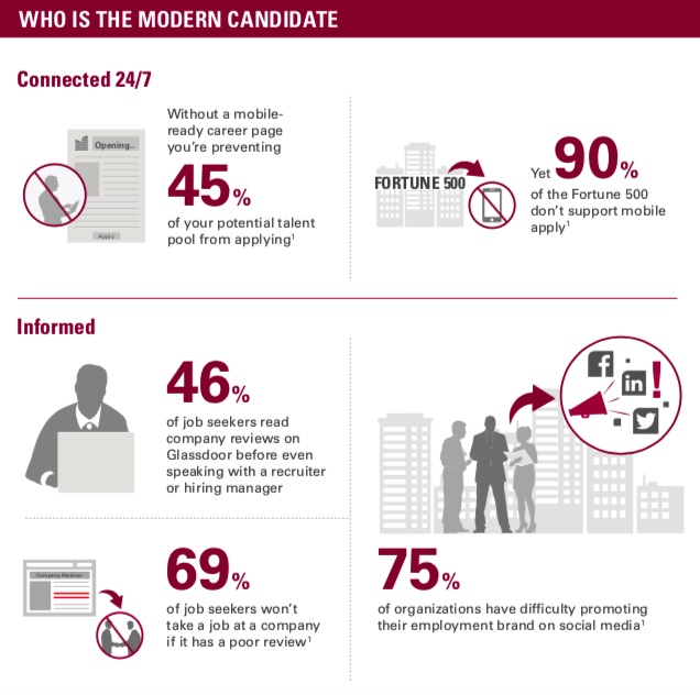 Understanding Modern Job Candidates
