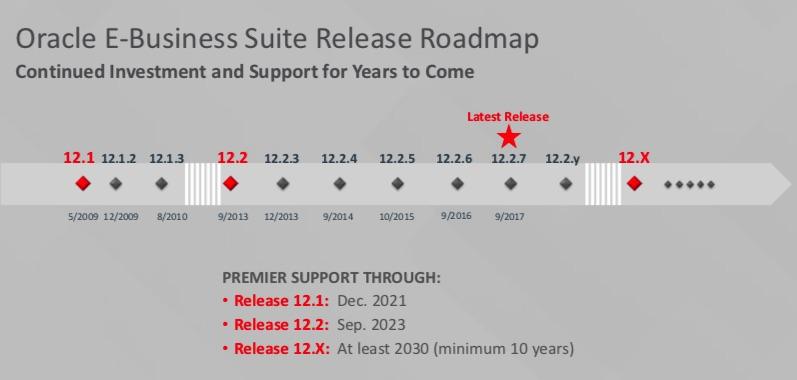 E-Business Suite Roadmap (2018)