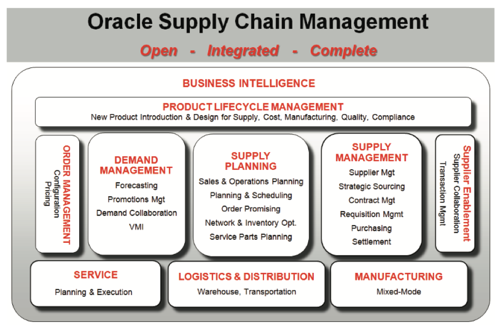 Ebs For Supply Chain E Business Suite Skybridge Global