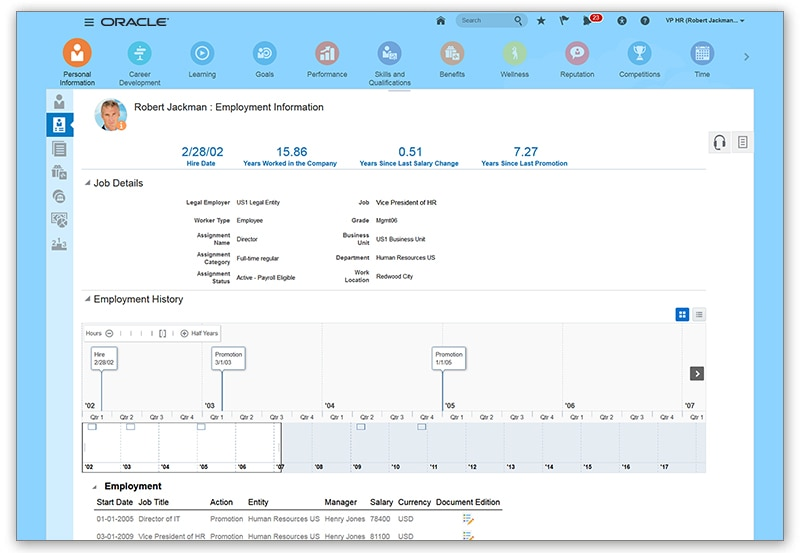 Oracle HCM HR Dashboard